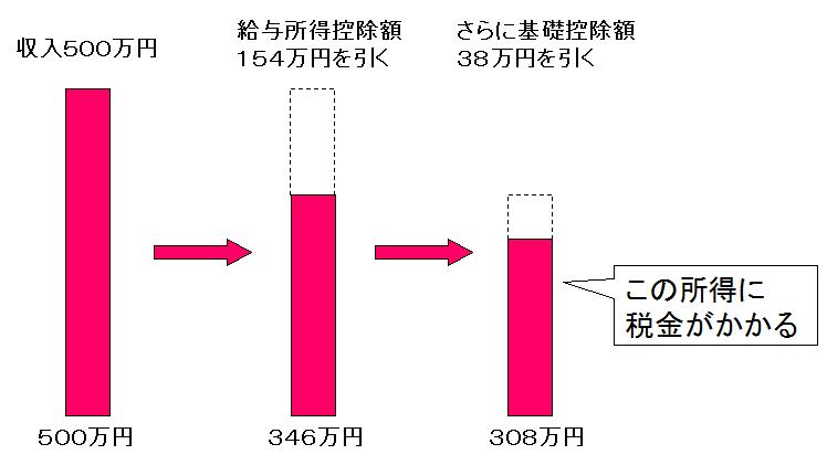 syotokuzei01