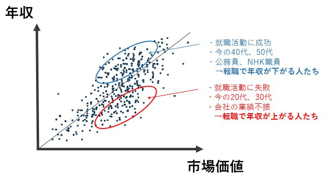 tensyoku-graph